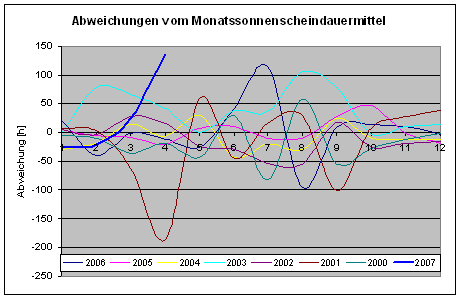 Abweichungen von der mittleren Sonnenscheindauer