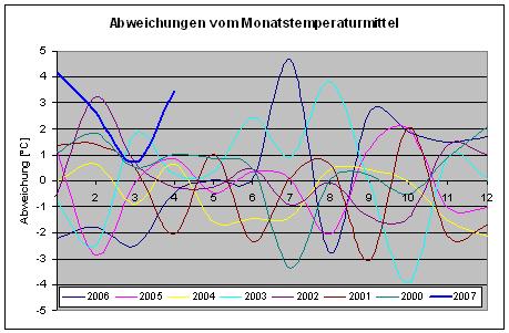 Abweichungen von der mittleren Monatstemperatur