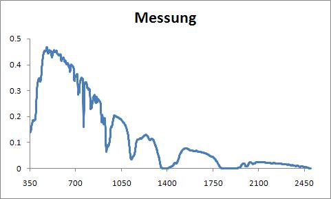 Messung der Sonne mit kalibriertem Photometer